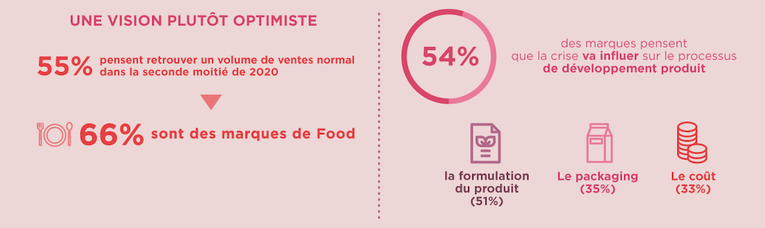 optimiste - sondage - shopmium