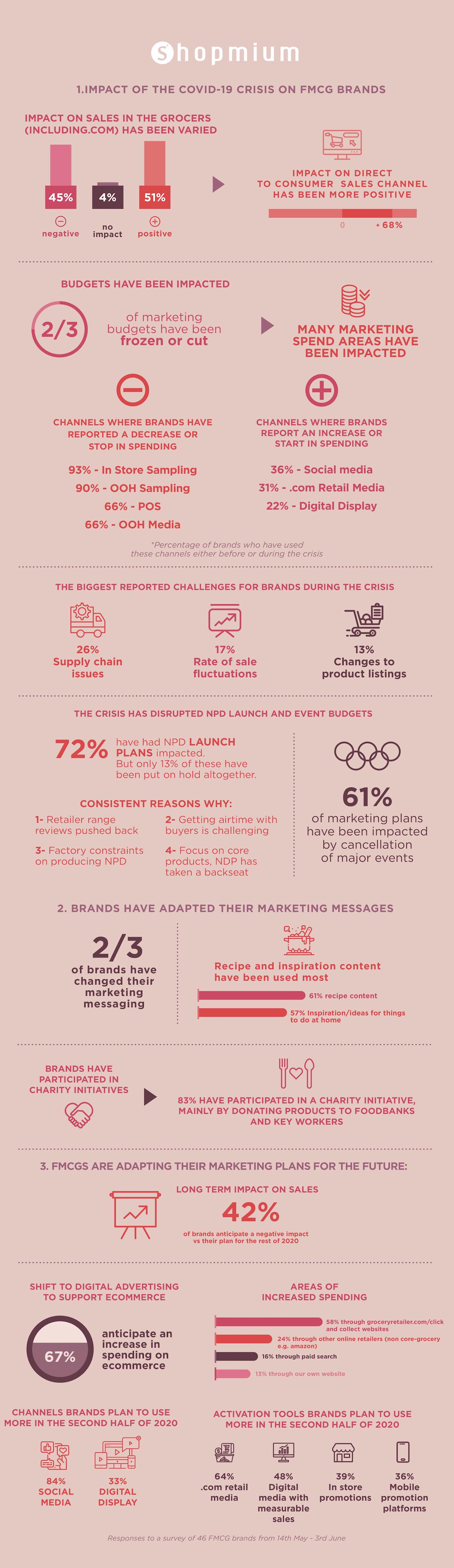 UK FMCG brands survey infographic