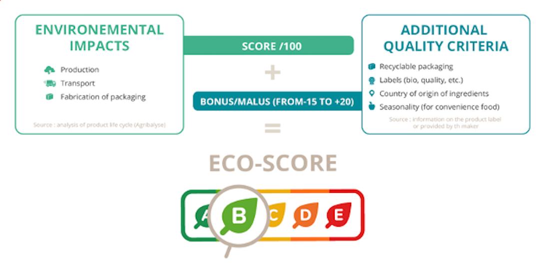 Eco-Score- Shopmium- Article